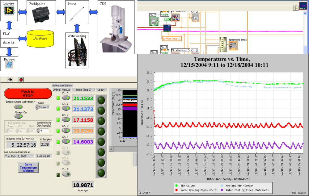 Climate Monitoring System : A temperature monitoring system for electron microscopy